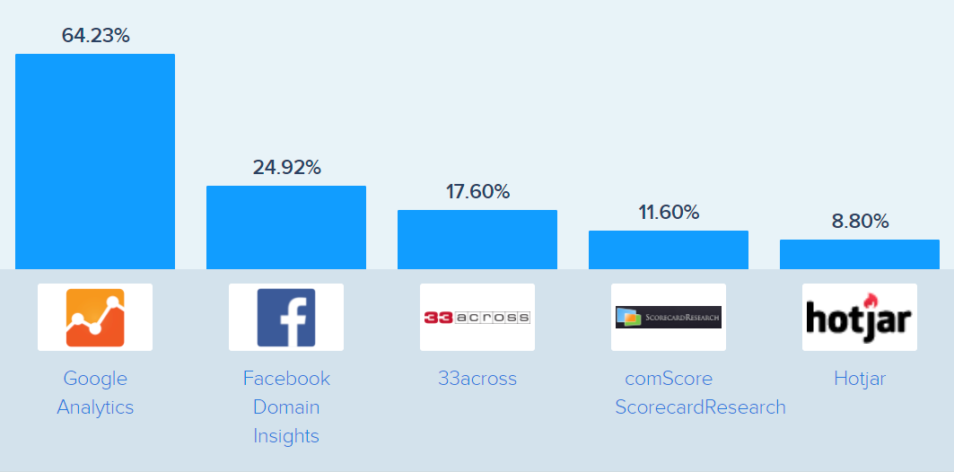 Web tracking tools usage: Print screen from SimilarWeb of top analytics technologies used to track website visitors
